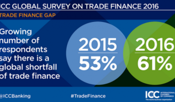 2016-icc-global-survey-on-trade-finance-shortfall-e1476104502496-620x330