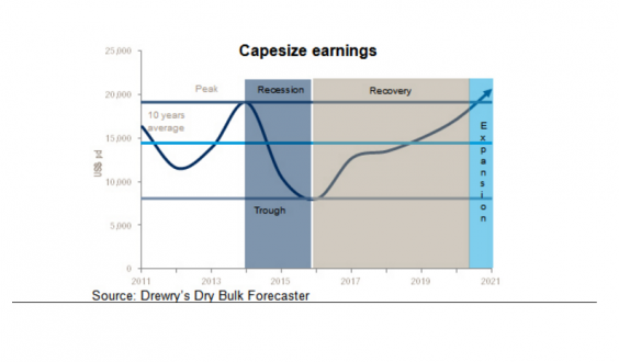 Drewry-graphic-cape size earning
