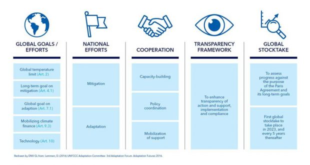 Dnv Gl What Does Paris Agreement Mean For Business